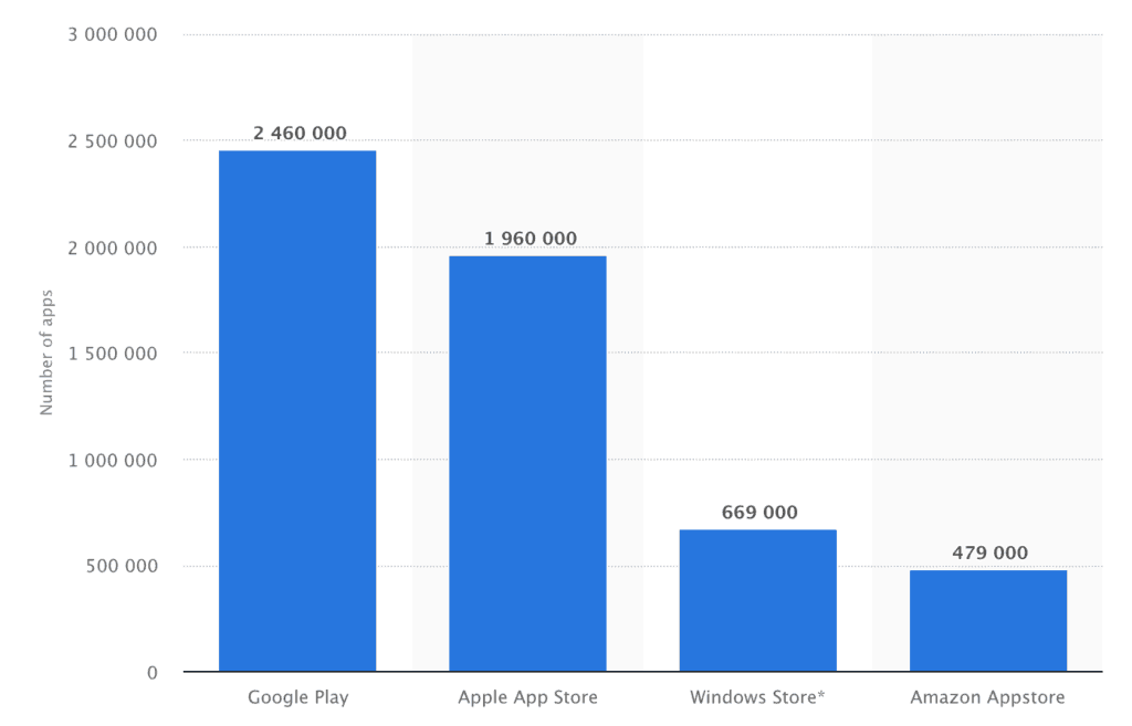 Number of apps in the app store